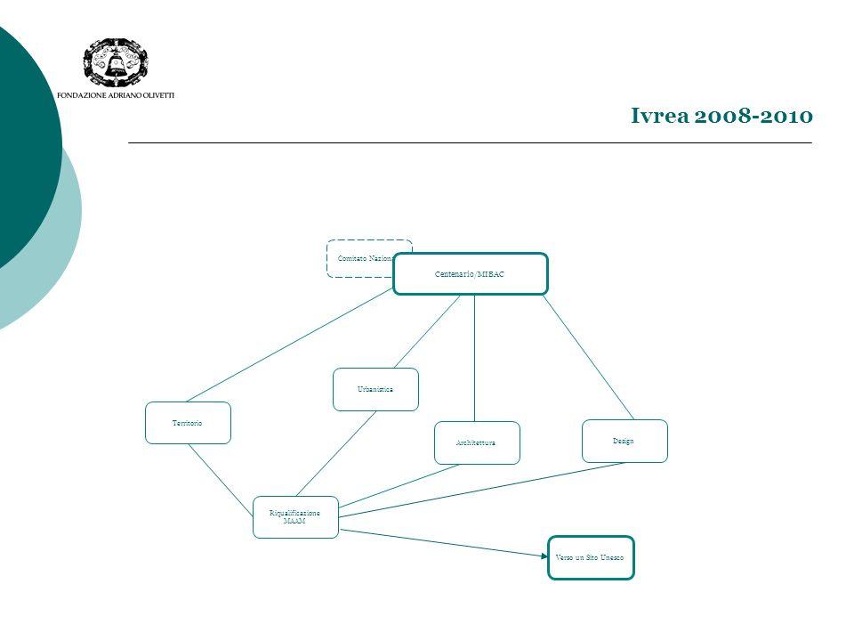 Ivrea 2008-2010 Comitato Nazionale Centenario/MIBAC Design Verso un Sito Unesco Urbanistica Riqualificazione MAAM Architettura Territorio