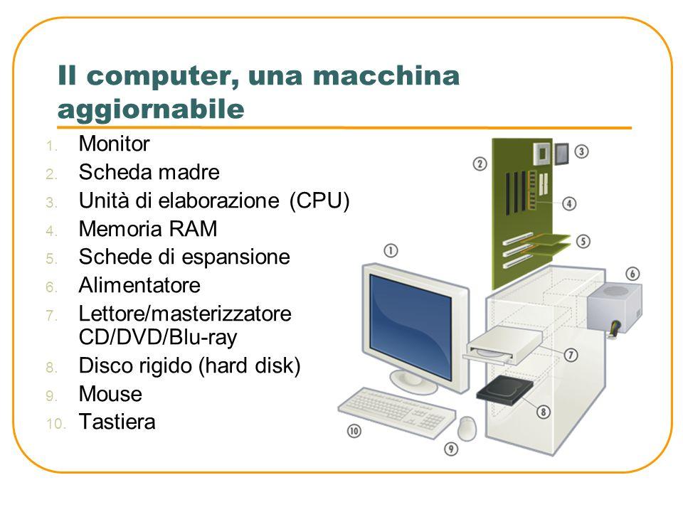 Il computer, una macchina aggiornabile 1. Monitor 2. Scheda madre 3. Unità di elaborazione (CPU) 4. Memoria RAM 5. Schede di espansione 6. Alimentator