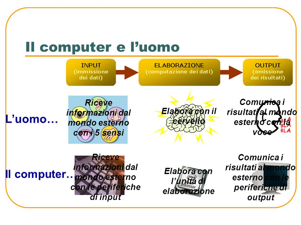 Il computer e luomo Lattività che svolge un computer consiste nellelaborare informazioni che provengono dallesterno e fornire dei risultati attraverso 3 fasi: fase di input (o di immissione dei dati, quando ad esempio scriviamo una lettera mediante la tastiera) fase di elaborazione (quando il computer elabora i dati attraverso i circuiti elettronici che lo compongono) fase di output (o di emissione dei dati, quando il computer comunica i risultati)