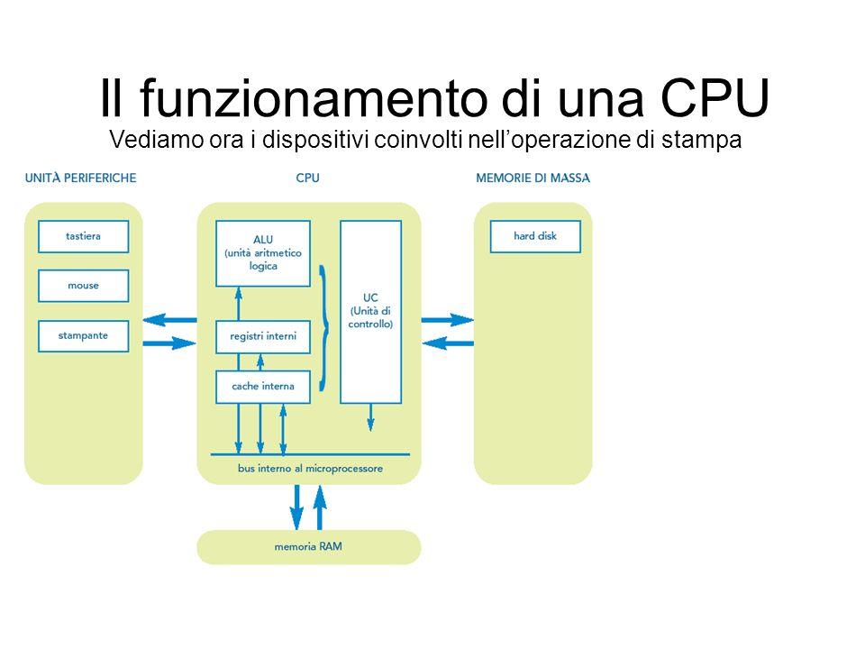 Il funzionamento di una CPU Se viene impartito al computer il comando di stampare un documento, la CPU incarica la periferica di eseguire la stampa, quindi i dati vengono letti dallunità a disco e inviati attraverso il bus alla periferica desiderata Lutente effettua pertanto solo un click e al resto penserà la CPU