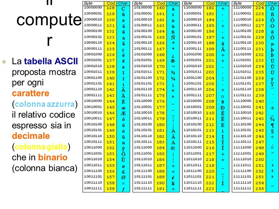 Come ragiona il computer I caratteri alfabetici, i numeri e i caratteri della punteggiatura (, ;.