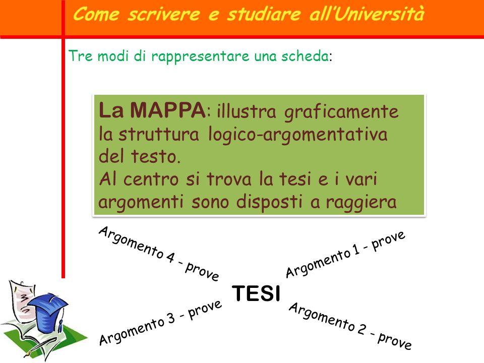 Tre modi di rappresentare una scheda : La MAPPA : illustra graficamente la struttura logico-argomentativa del testo. Al centro si trova la tesi e i va