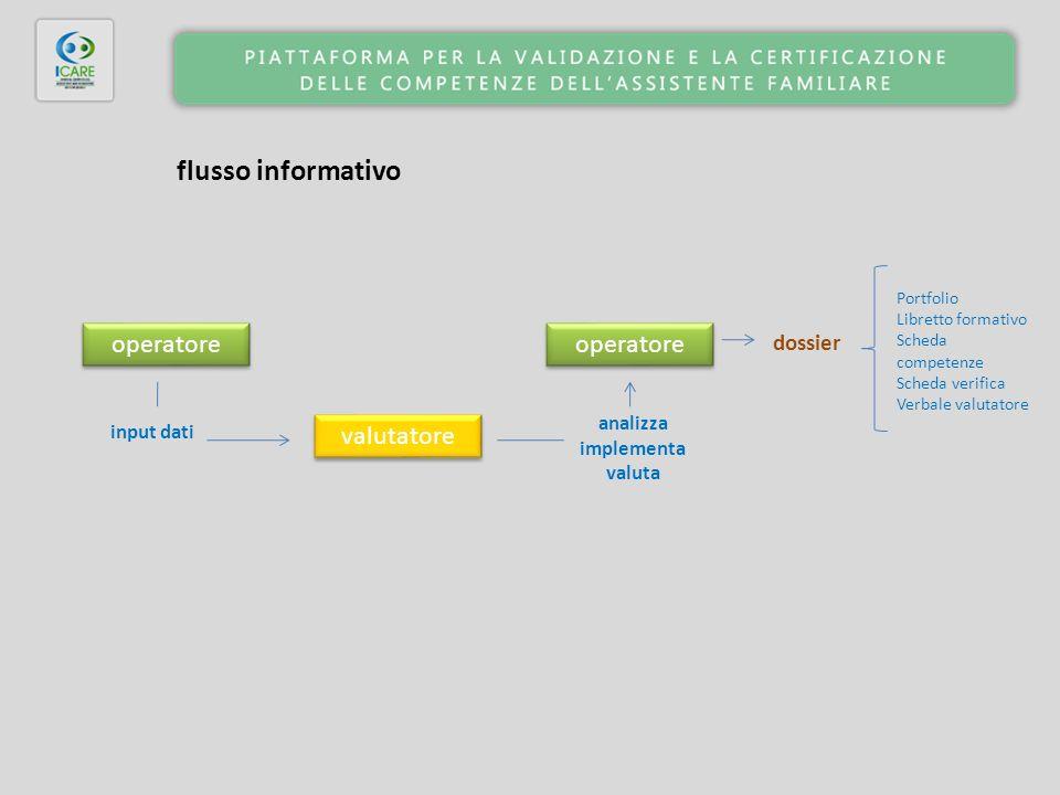 flusso informativo input dati valutatore operatore analizza implementa valuta dossier Portfolio Libretto formativo Scheda competenze Scheda verifica Verbale valutatore