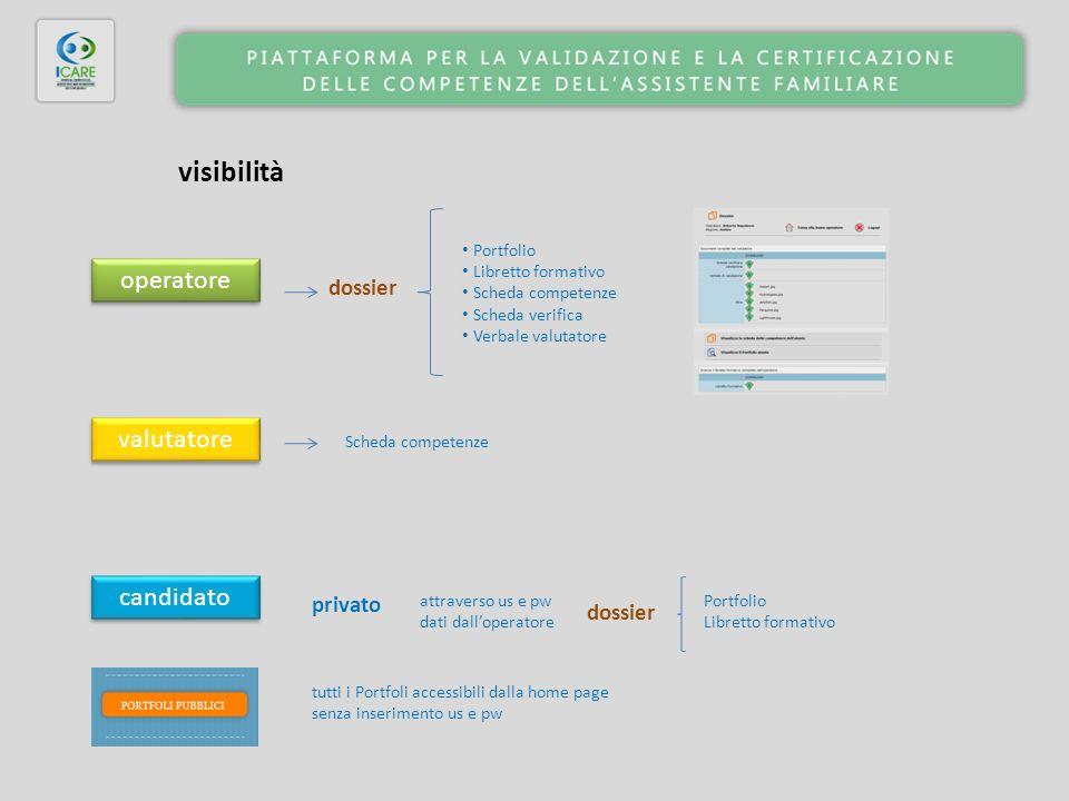 visibilità candidato valutatore operatore dossier Portfolio Libretto formativo Scheda competenze Scheda verifica Verbale valutatore Portfolio Libretto