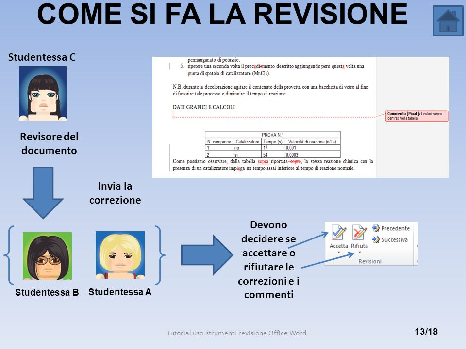 COME SI FA LA REVISIONE 13/18 Tutorial uso strumenti revisione Office Word Studentessa C Revisore del documento Invia la correzione Studentessa A Stud
