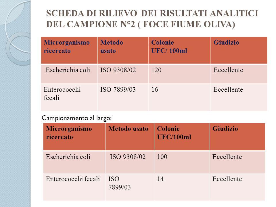 SCHEDA DI RILIEVO DEI RISULTATI ANALITICI DEL CAMPIONE N°2 ( FOCE FIUME OLIVA) Microrganismo ricercato Metodo usato Colonie UFC/ 100ml Giudizio Escher