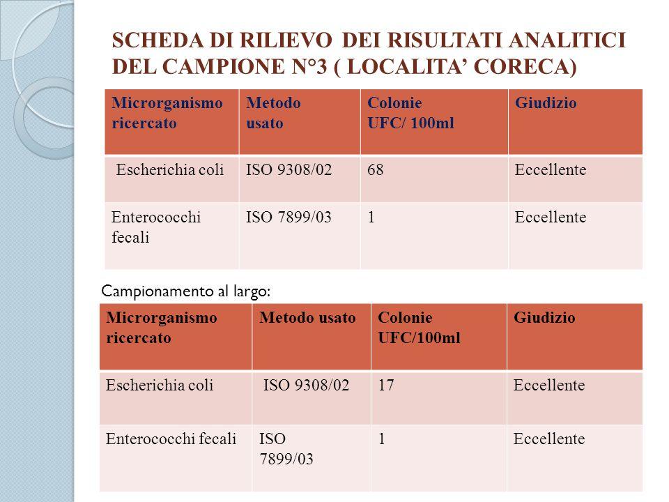 SCHEDA DI RILIEVO DEI RISULTATI ANALITICI DEL CAMPIONE N°3 ( LOCALITA CORECA) Microrganismo ricercato Metodo usato Colonie UFC/ 100ml Giudizio Escheri