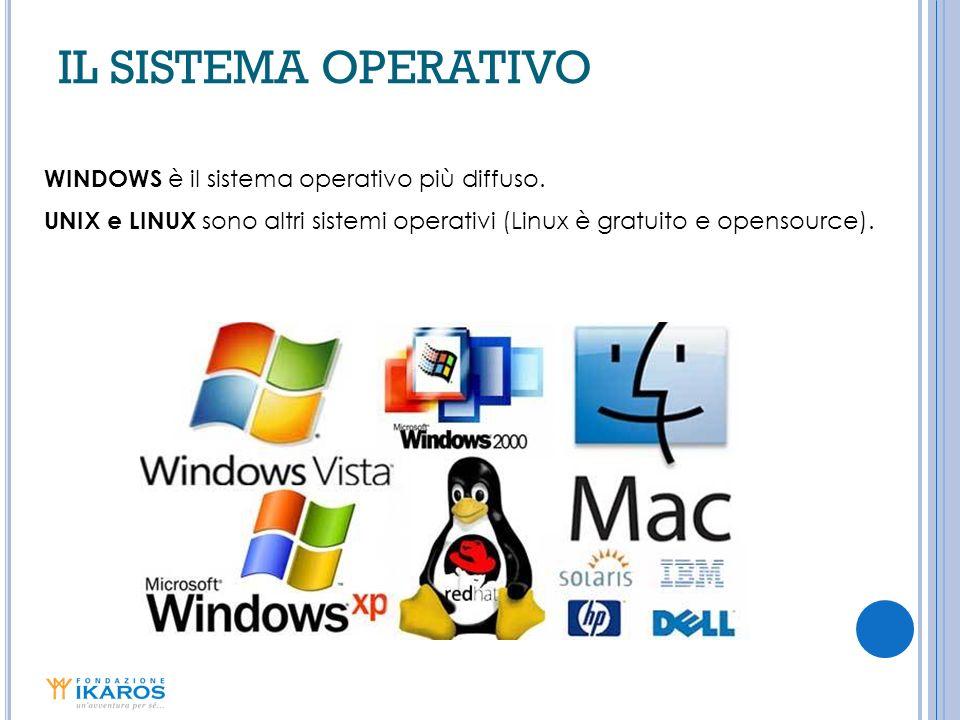 IL SISTEMA OPERATIVO WINDOWS è il sistema operativo più diffuso. UNIX e LINUX sono altri sistemi operativi (Linux è gratuito e opensource).