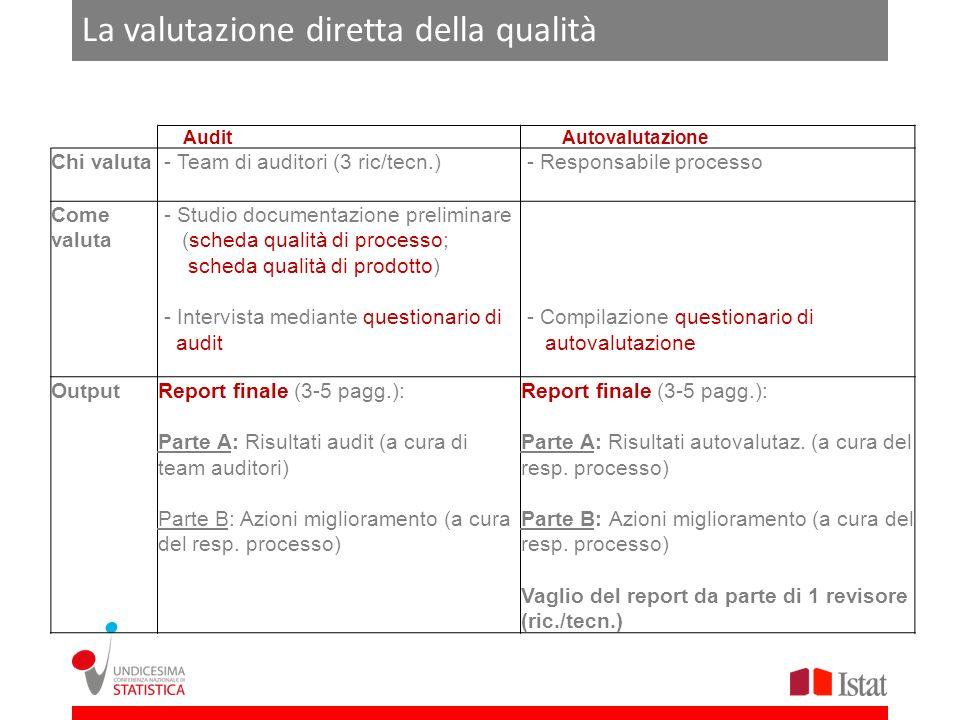 La valutazione diretta della qualità Audit Autovalutazione Chi valuta - Team di auditori (3 ric/tecn.) - Responsabile processo Come valuta - Studio documentazione preliminare (scheda qualità di processo; scheda qualità di prodotto) - Intervista mediante questionario di audit - Compilazione questionario di autovalutazione OutputReport finale (3-5 pagg.): Parte A: Risultati audit (a cura di team auditori) Parte B: Azioni miglioramento (a cura del resp.