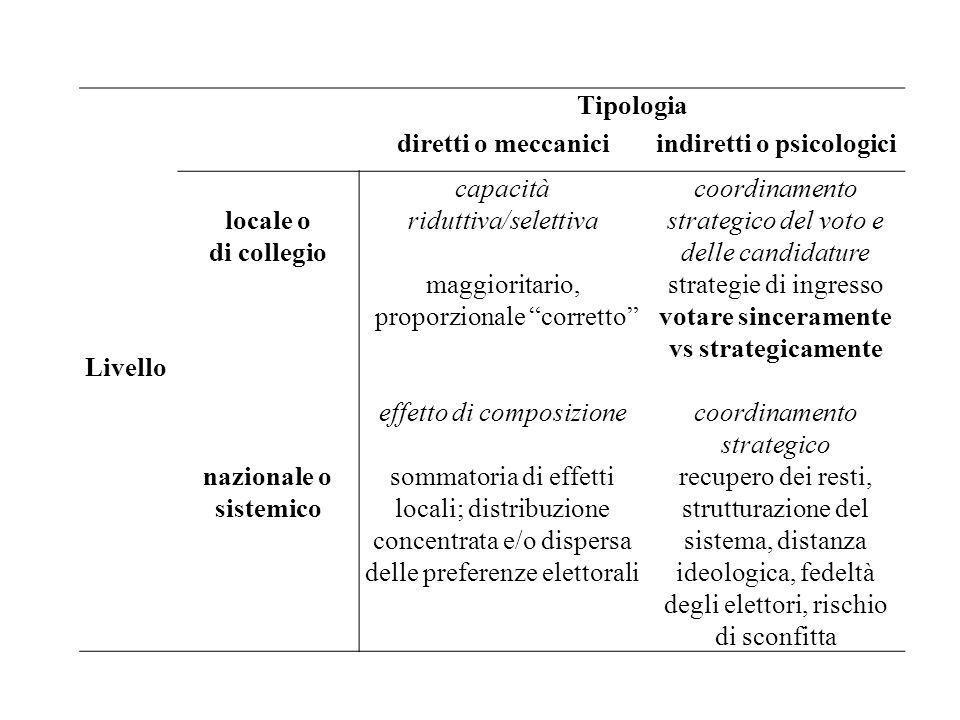 Tipologia Livello diretti o meccaniciindiretti o psicologici locale o di collegio capacità riduttiva/selettiva maggioritario, proporzionale corretto c