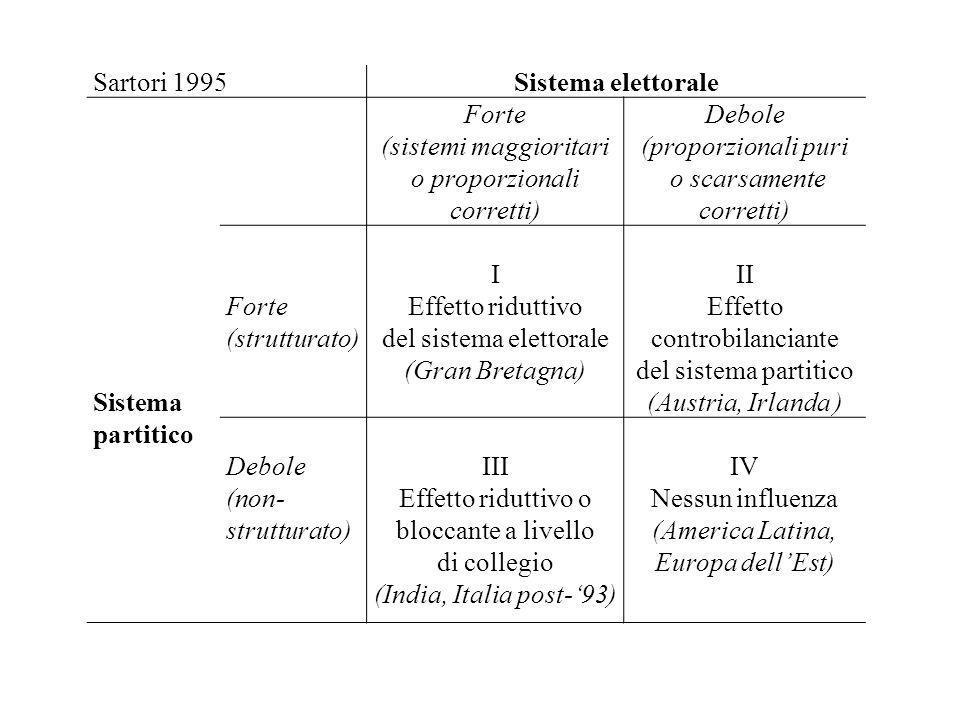 Sartori 1995Sistema elettorale Sistema partitico Forte (sistemi maggioritari o proporzionali corretti) Debole (proporzionali puri o scarsamente corret
