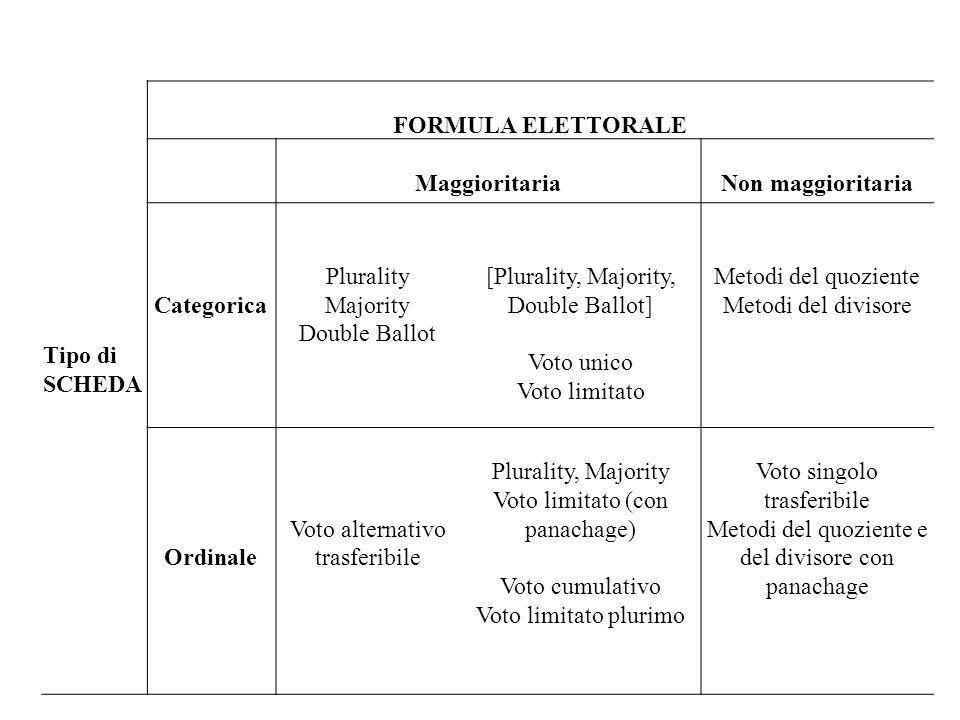 Tipo di SCHEDA FORMULA ELETTORALE MaggioritariaNon maggioritaria Categorica Plurality Majority Double Ballot [Plurality, Majority, Double Ballot] Voto