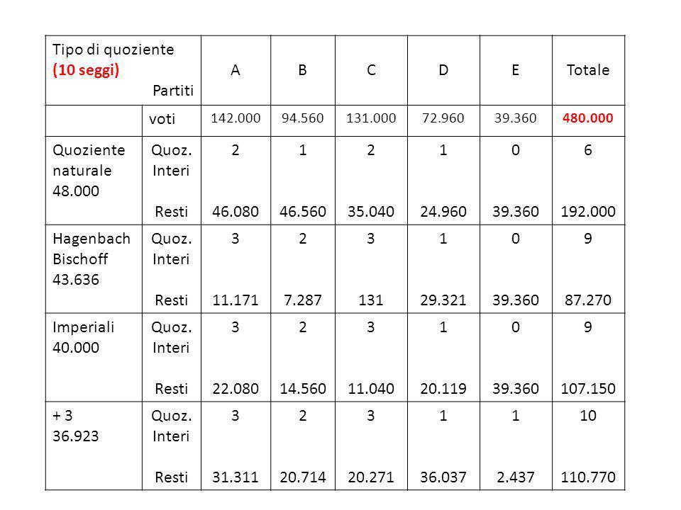 Tipo di quoziente (10 seggi) Partiti ABCDETotale voti 142.00094.560131.00072.96039.360480.000 Quoziente naturale 48.000 Quoz. Interi Resti 2 46.080 1