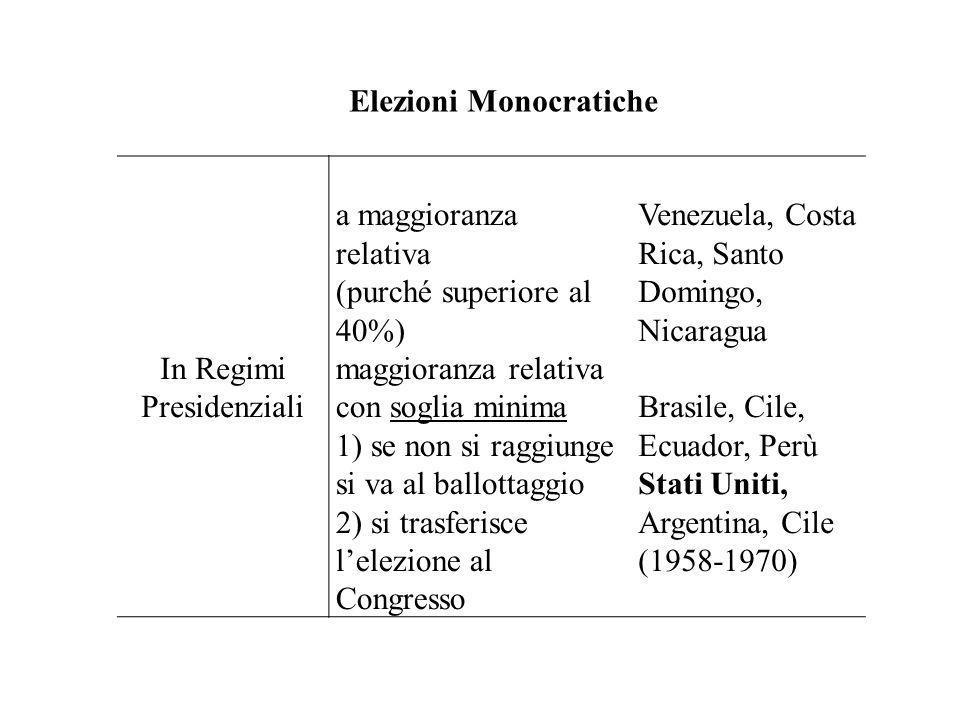 Elezioni Monocratiche In Regimi Presidenziali a maggioranza relativa (purché superiore al 40%) Venezuela, Costa Rica, Santo Domingo, Nicaragua maggior