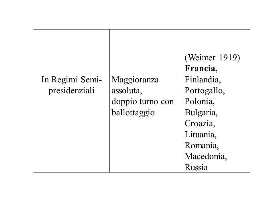 In Regimi Semi- presidenziali Maggioranza assoluta, doppio turno con ballottaggio (Weimer 1919) Francia, Finlandia, Portogallo, Polonia, Bulgaria, Cro