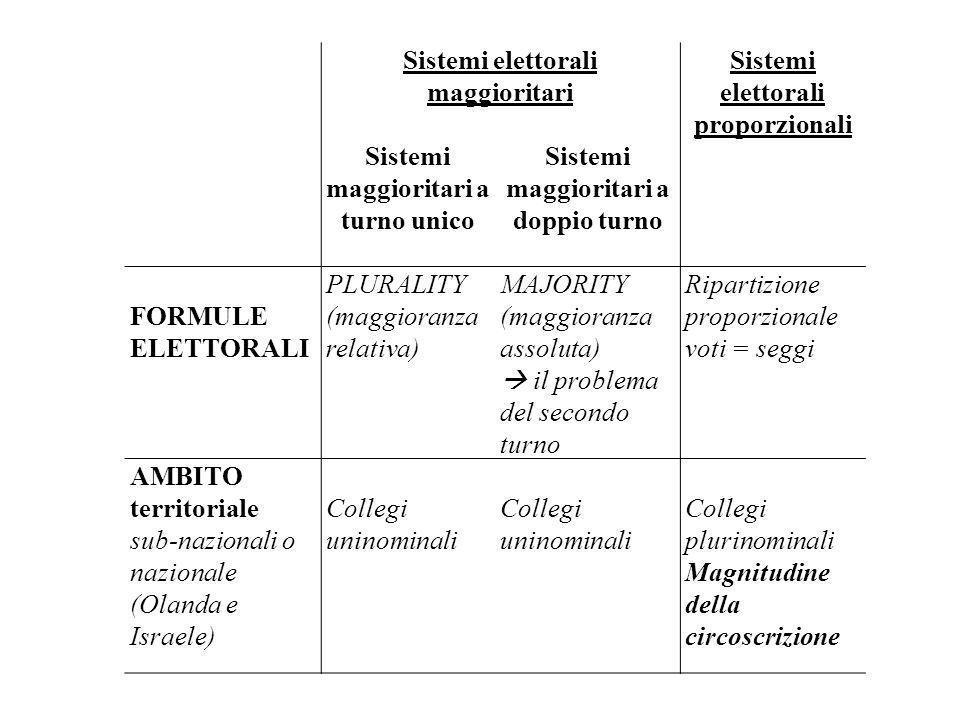 Sistemi elettorali maggioritari Sistemi elettorali proporzionali Sistemi maggioritari a turno unico Sistemi maggioritari a doppio turno FORMULE ELETTO