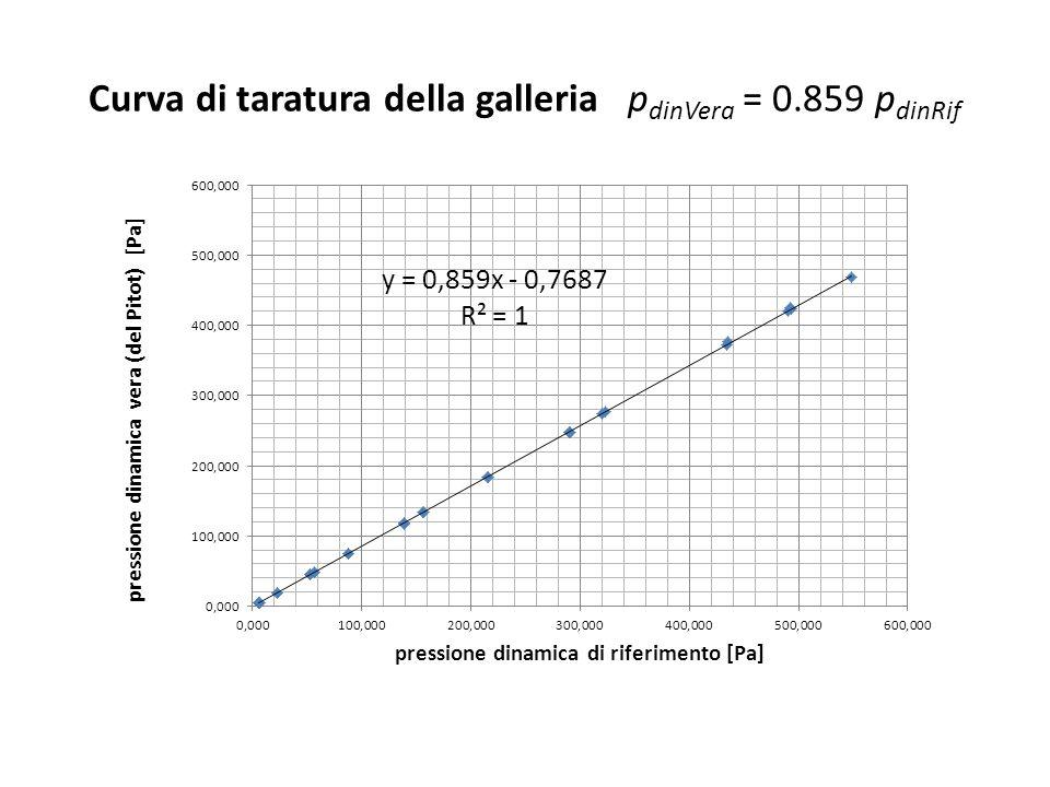 Curva di taratura della galleria p dinVera = 0.859 p dinRif