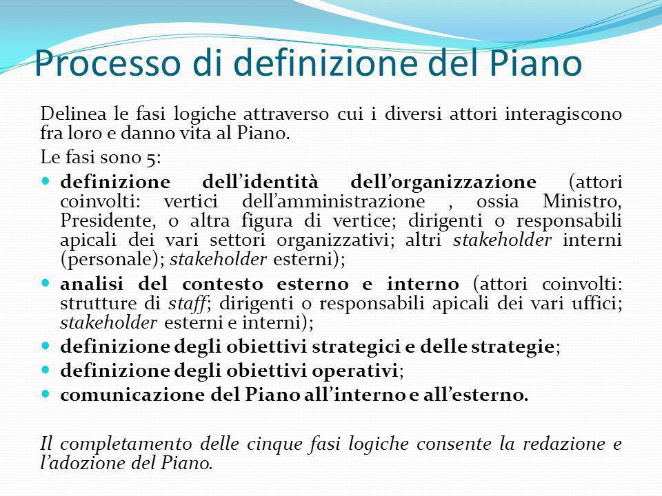 Processo di definizione del Piano Delinea le fasi logiche attraverso cui i diversi attori interagiscono fra loro e danno vita al Piano. Le fasi sono 5