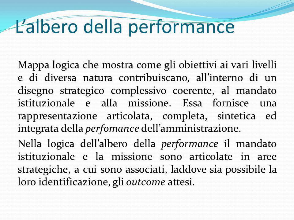 Lalbero della performance Mappa logica che mostra come gli obiettivi ai vari livelli e di diversa natura contribuiscano, allinterno di un disegno stra