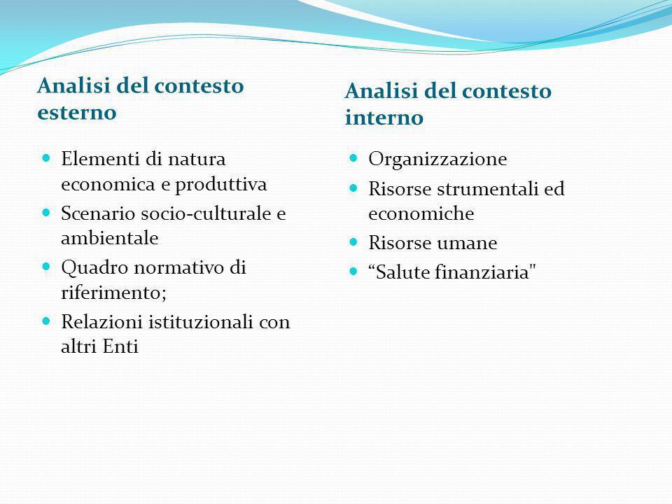 Analisi del contesto esterno Analisi del contesto interno Elementi di natura economica e produttiva Scenario socio-culturale e ambientale Quadro norma