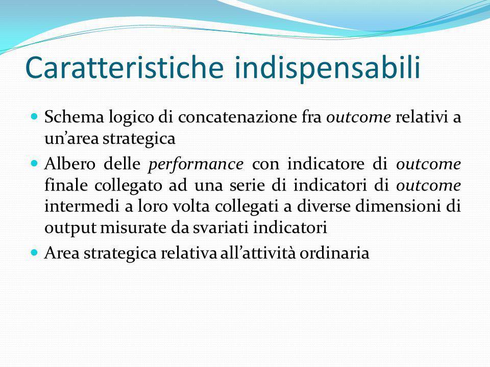 Caratteristiche indispensabili Schema logico di concatenazione fra outcome relativi a unarea strategica Albero delle performance con indicatore di out