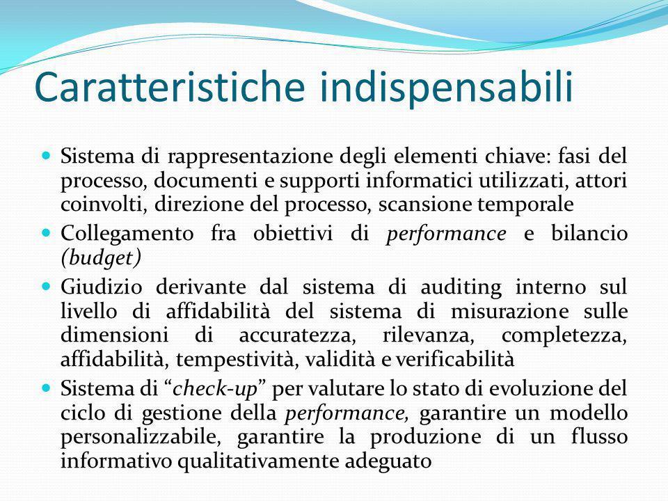 Caratteristiche indispensabili Sistema di rappresentazione degli elementi chiave: fasi del processo, documenti e supporti informatici utilizzati, atto
