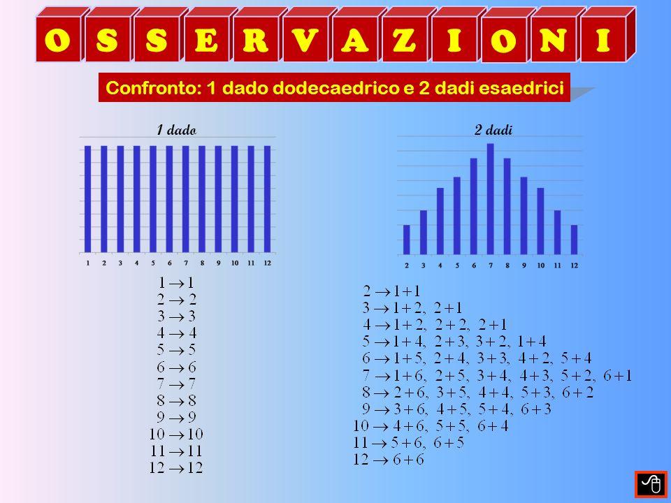 Confrontiamo come si formano gli eventi che analizziamo 1 dado 2 dadi OSSERVAZI O NI Confronto: 1 dado dodecaedrico e 2 dadi esaedrici