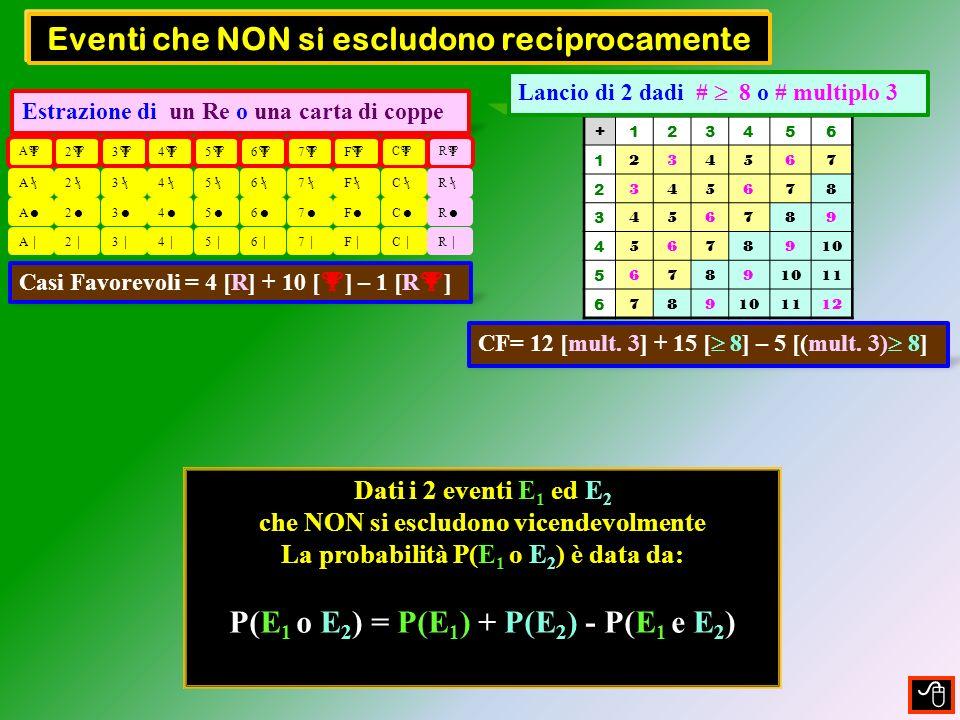 Lancio di due dadi esaedrici: numero 8 o numero multiplo 3 In questo modo abbiamo 5 valori 8 e multipli di 3 dobbiamo tenerli presente nel calcolo dei