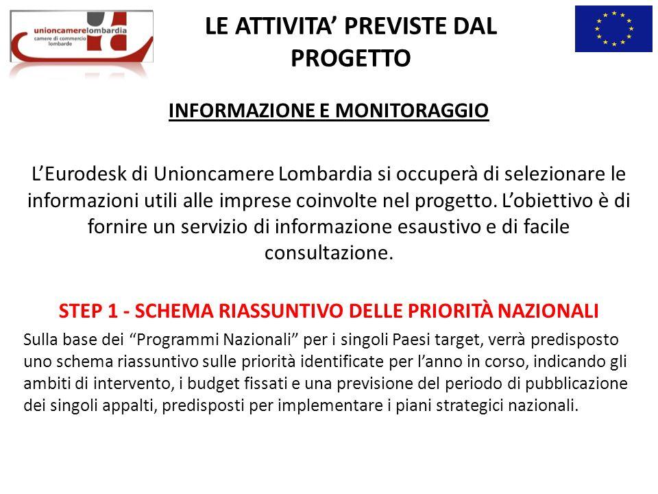 LE ATTIVITA PREVISTE DAL PROGETTO INFORMAZIONE E MONITORAGGIO LEurodesk di Unioncamere Lombardia si occuperà di selezionare le informazioni utili alle imprese coinvolte nel progetto.