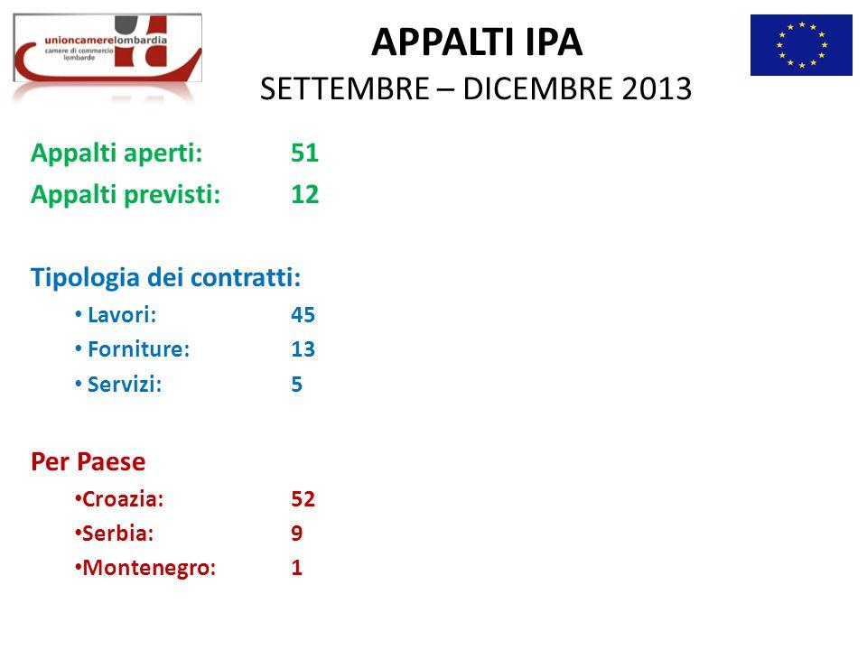 APPALTI IPA SETTEMBRE – DICEMBRE 2013 Appalti aperti: 51 Appalti previsti: 12 Tipologia dei contratti: Lavori: 45 Forniture: 13 Servizi: 5 Per Paese Croazia: 52 Serbia: 9 Montenegro: 1