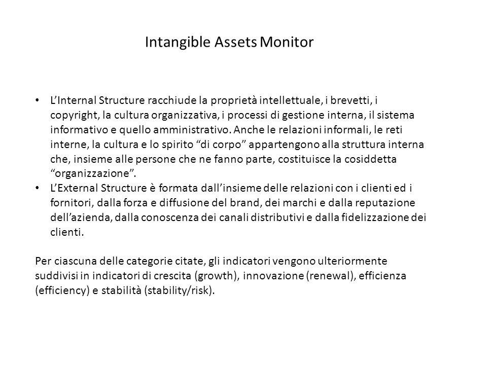 LInternal Structure racchiude la proprietà intellettuale, i brevetti, i copyright, la cultura organizzativa, i processi di gestione interna, il sistem