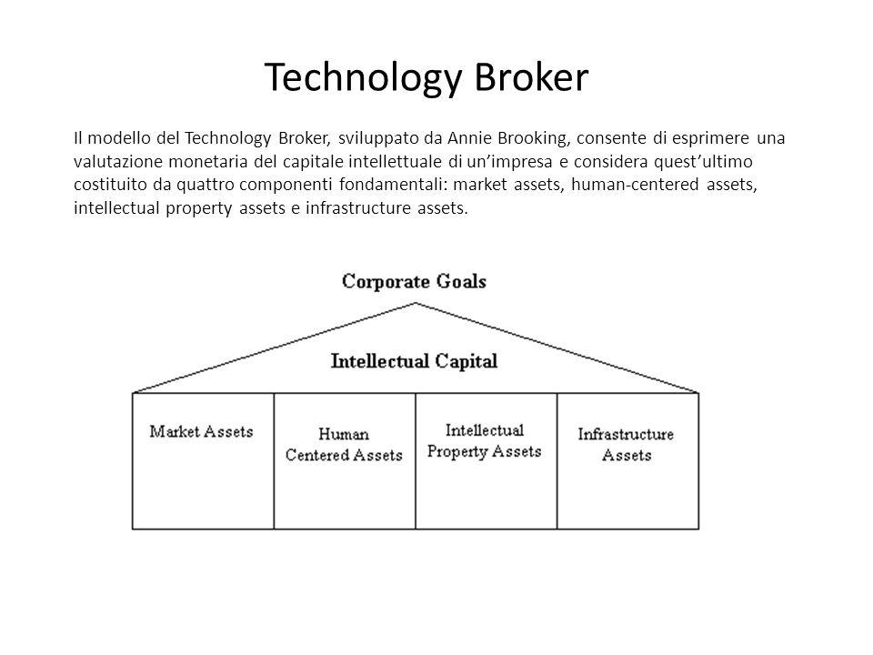 Technology Broker Il modello del Technology Broker, sviluppato da Annie Brooking, consente di esprimere una valutazione monetaria del capitale intelle