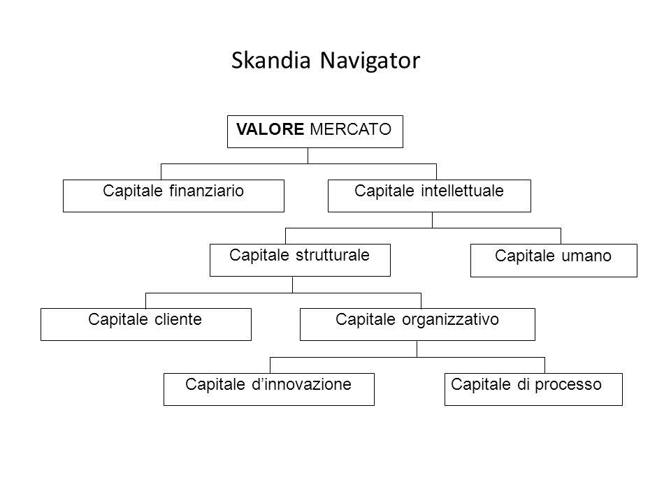 Skandia Navigator Capitale cliente VALORE MERCATO Capitale finanziarioCapitale intellettuale Capitale strutturale Capitale umano Capitale organizzativ