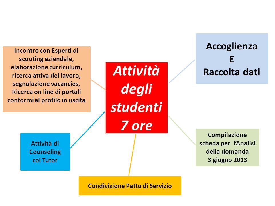 Attività degli studenti 7 ore Accoglienza E Raccolta dati Compilazione scheda per lAnalisi della domanda 3 giugno 2013 Condivisione Patto di Servizio