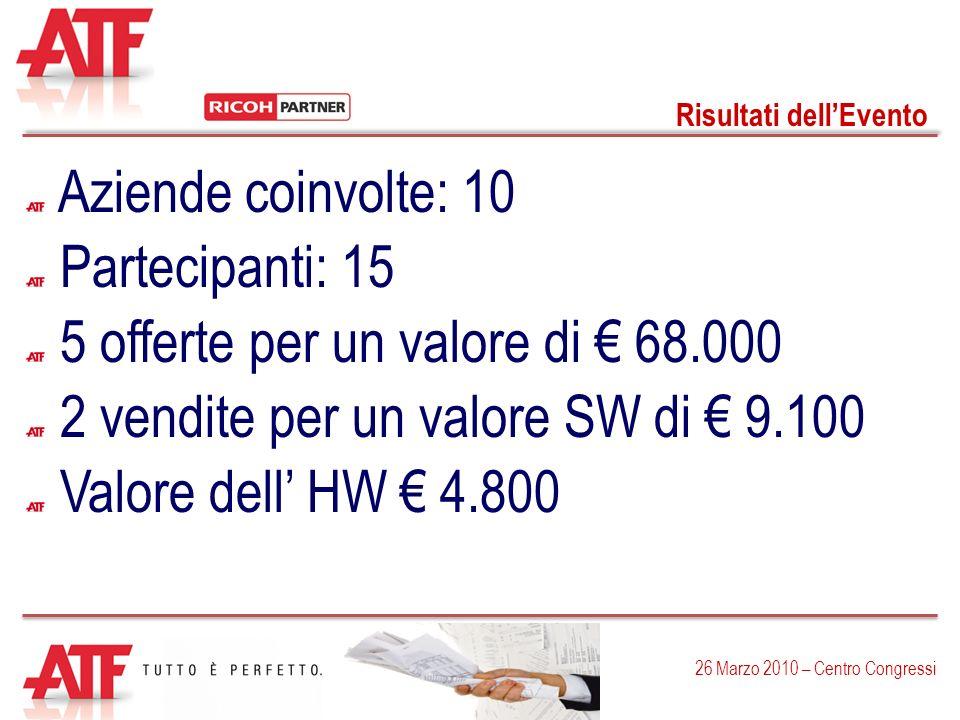 Risultati dellEvento 26 Marzo 2010 – Centro Congressi Aziende coinvolte: 10 Partecipanti: 15 5 offerte per un valore di 68.000 2 vendite per un valore