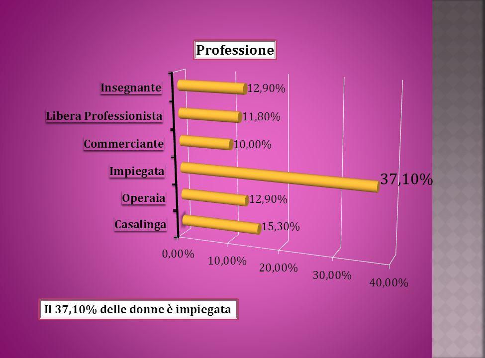 Il 37,10% delle donne è impiegata