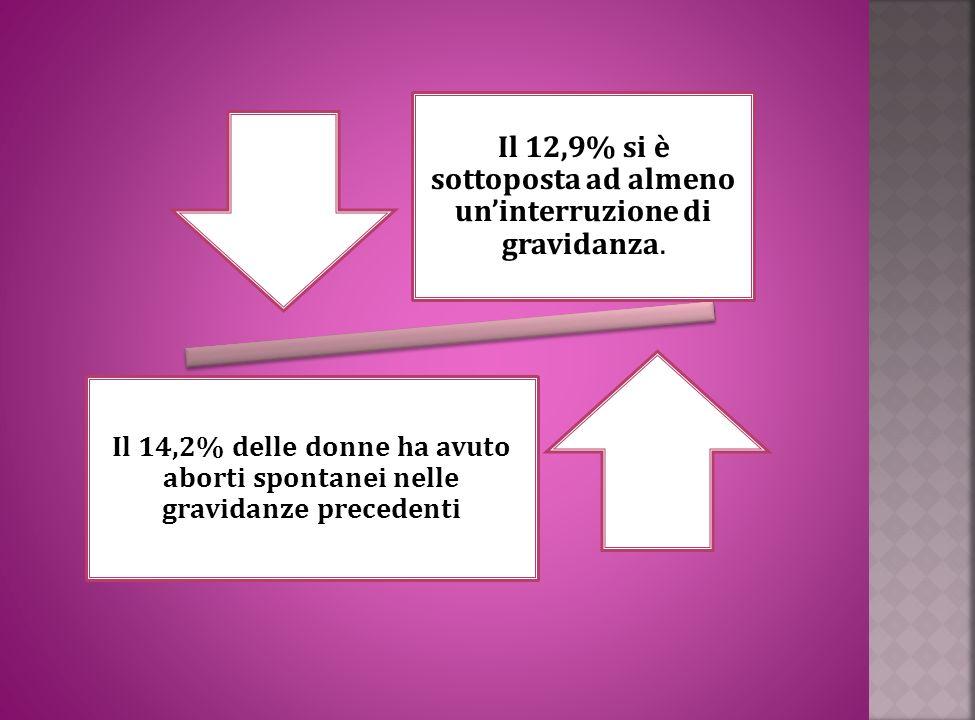 Il 12,9% si è sottoposta ad almeno uninterruzione di gravidanza. Il 14,2% delle donne ha avuto aborti spontanei nelle gravidanze precedenti