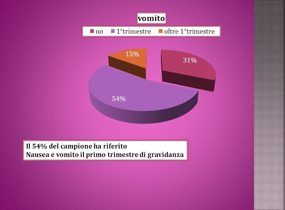 Il 54% del campione ha riferito Nausea e vomito il primo trimestre di gravidanza