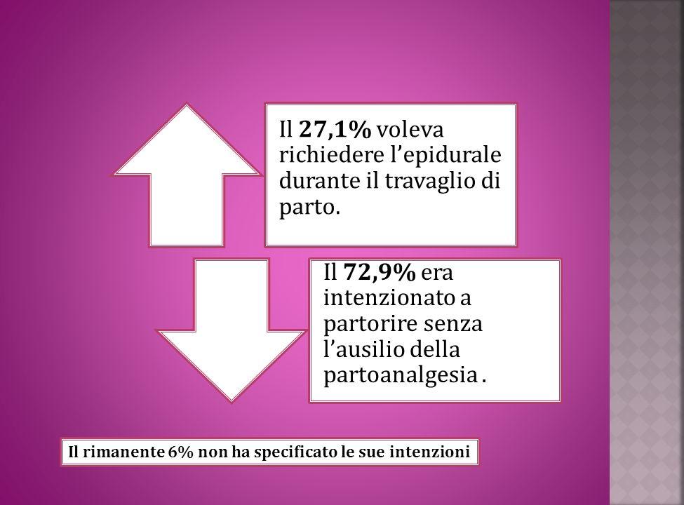 Il 27,1% voleva richiedere lepidurale durante il travaglio di parto. Il 72,9% era intenzionato a partorire senza lausilio della partoanalgesia. Il rim