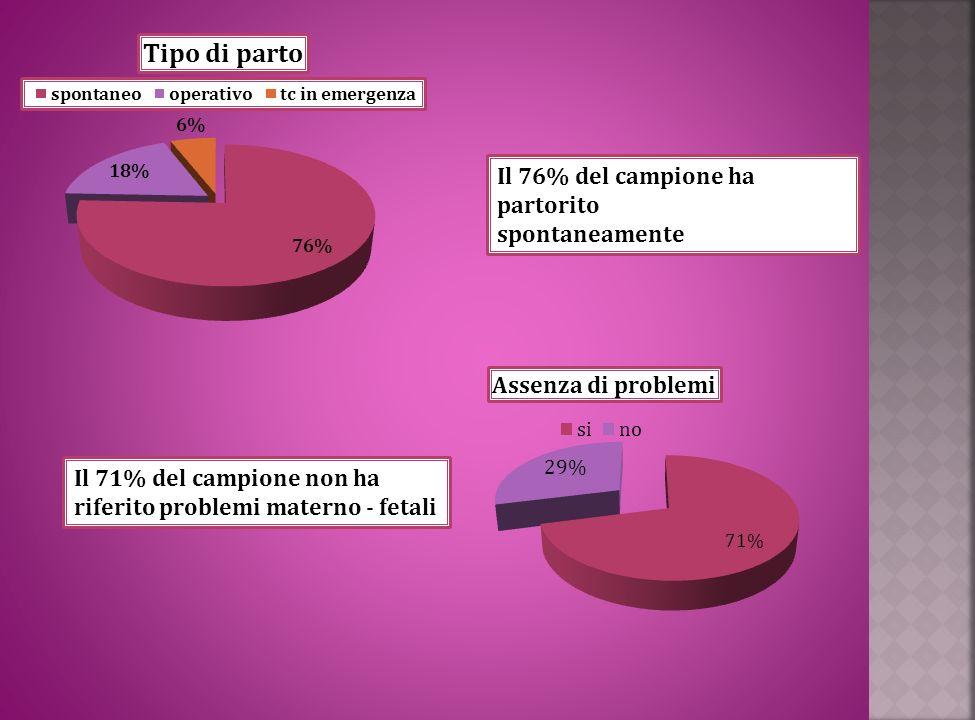 Il 76% del campione ha partorito spontaneamente Il 71% del campione non ha riferito problemi materno - fetali