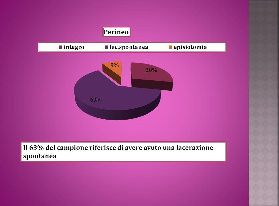 Il 63% del campione riferisce di avere avuto una lacerazione spontanea