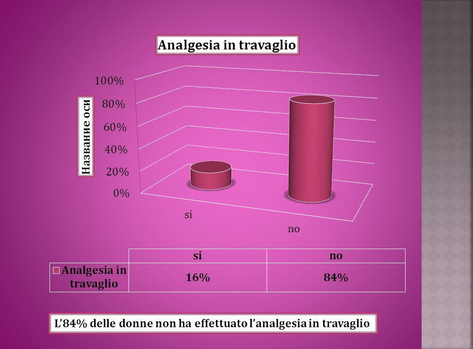 L84% delle donne non ha effettuato lanalgesia in travaglio