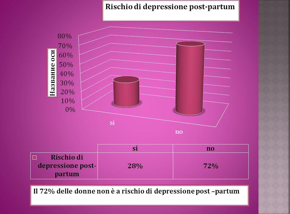 Rischio di depressione post-partum Il 72% delle donne non è a rischio di depressione post –partum