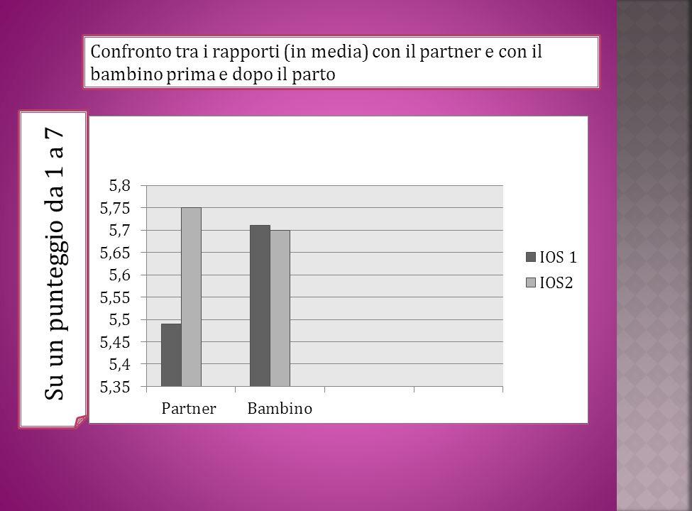 Confronto tra i rapporti (in media) con il partner e con il bambino prima e dopo il parto un punt Su un punteggio da 1 a 7