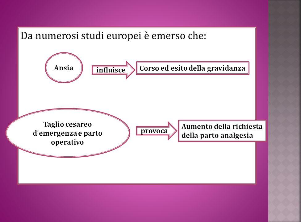 Da numerosi studi europei è emerso che: Ansia influisce Corso ed esito della gravidanza Taglio cesareo demergenza e parto operativo provoca Aumento de