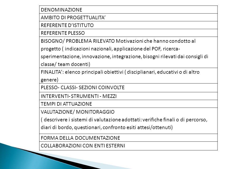 DENOMINAZIONE AMBITO DI PROGETTUALITA REFERENTE DISTITUTO REFERENTE PLESSO BISOGNO/ PROBLEMA RILEVATO Motivazioni che hanno condotto al progetto ( ind