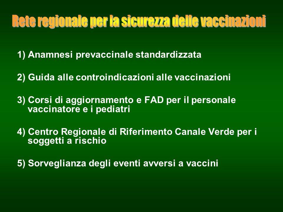 1) Anamnesi prevaccinale standardizzata 2) Guida alle controindicazioni alle vaccinazioni 3) Corsi di aggiornamento e FAD per il personale vaccinatore