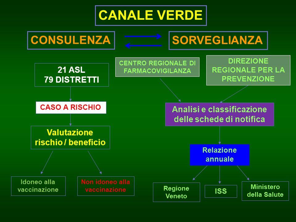 CANALE VERDE CONSULENZA SORVEGLIANZA 21 ASL 79 DISTRETTI CASO A RISCHIO Valutazione rischio / beneficio Idoneo alla vaccinazione Non idoneo alla vacci