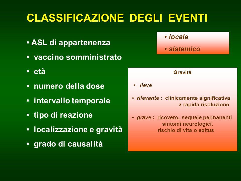 CLASSIFICAZIONE DEGLI EVENTI ASL di appartenenza vaccino somministrato età numero della dose intervallo temporale tipo di reazione localizzazione e gr