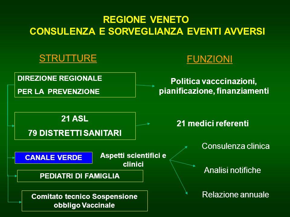 REGIONE VENETO CONSULENZA E SORVEGLIANZA EVENTI AVVERSI Analisi notifiche DIREZIONE REGIONALE PER LA PREVENZIONE CANALE VERDE Consulenza clinica Polit